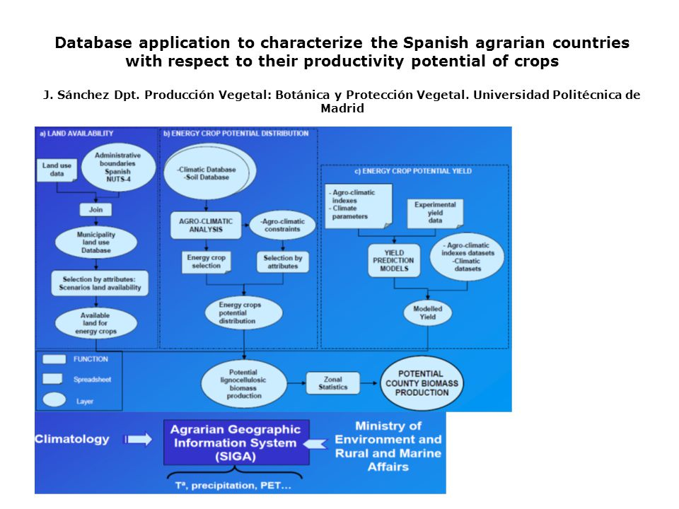 Database application to characterize the Spanish agrarian countries with respect to their productivity potential of crops J.