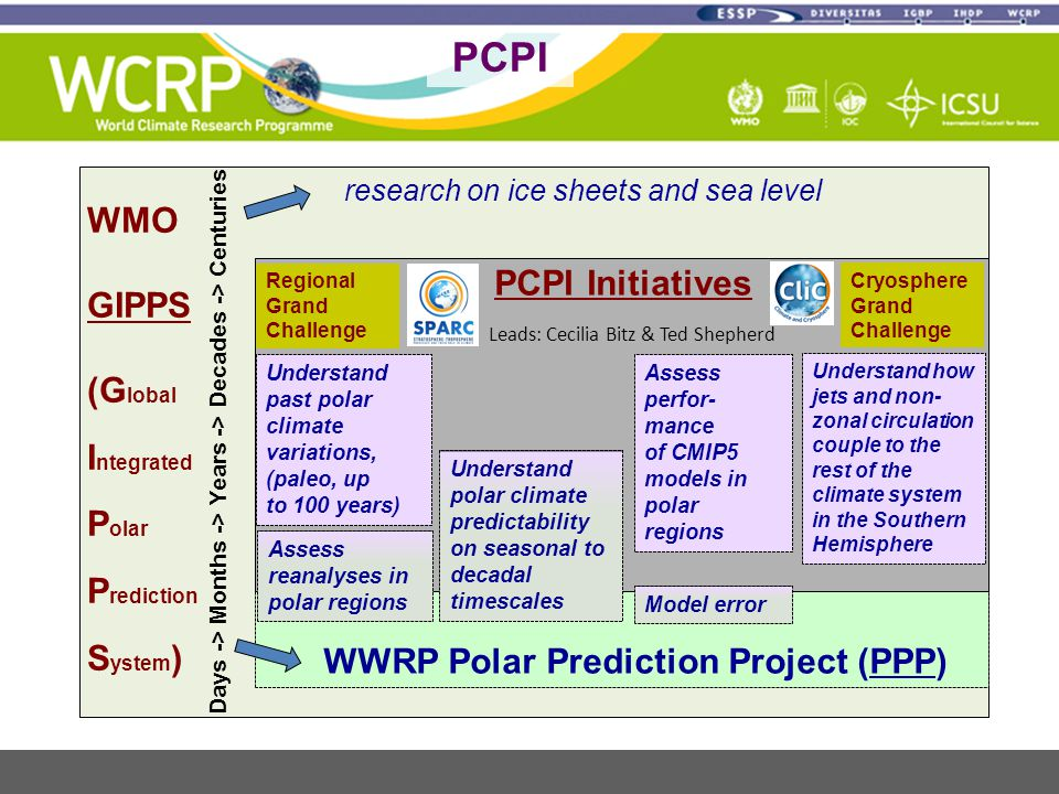 WMO GIPPS (G lobal I ntegrated P olar P rediction S ystem ) research on ice sheets and sea level WWRP Polar Prediction Project (PPP) Regional Grand Challenge PCPI Initiatives Cryosphere Grand Challenge Leads: Cecilia Bitz & Ted Shepherd Understand past polar climate variations, (paleo, up to 100 years) Assess reanalyses in polar regions Understand polar climate predictability on seasonal to decadal timescales Assess perfor- mance of CMIP5 models in polar regions Model error Understand how jets and non- zonal circulation couple to the rest of the climate system in the Southern Hemisphere Days -> Months -> Years -> Decades -> Centuries PCPI