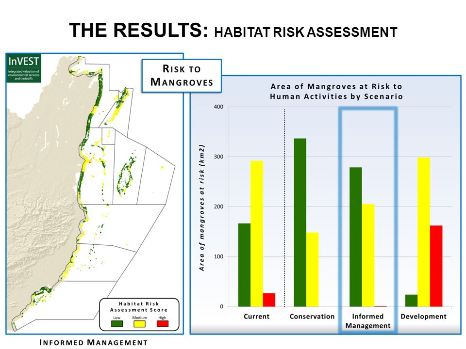 THE RESULTS: HABITAT RISK ASSESSMENT