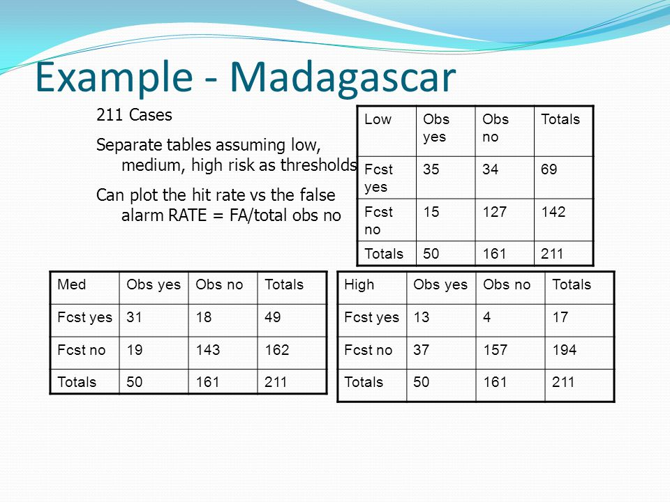 Example - Madagascar LowObs yes Obs no Totals Fcst yes 353469 Fcst no 15127142 Totals50161211 MedObs yesObs noTotals Fcst yes311849 Fcst no19143162 Totals50161211 HighObs yesObs noTotals Fcst yes13417 Fcst no37157194 Totals50161211 211 Cases Separate tables assuming low, medium, high risk as thresholds Can plot the hit rate vs the false alarm RATE = FA/total obs no