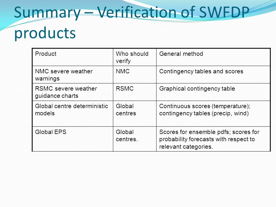 Summary – Verification of SWFDP products ProductWho should verify General method NMC severe weather warnings NMCContingency tables and scores RSMC sev