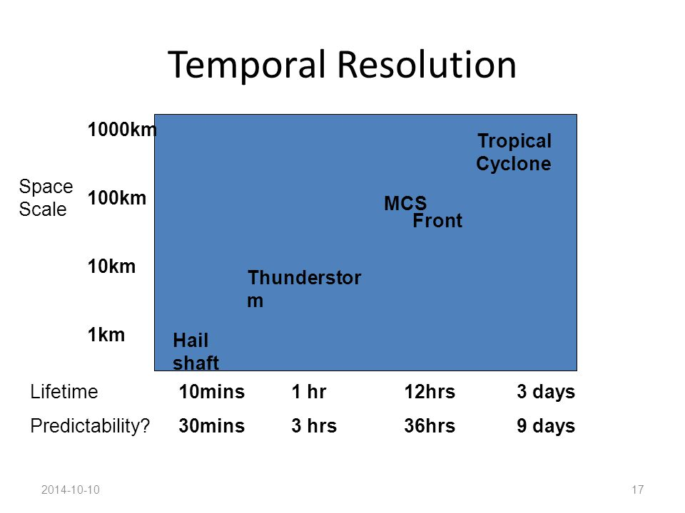 Temporal Resolution 2014-10-1017 Hail shaft Thunderstor m Front Tropical Cyclone Space Scale Lifetime Predictability.