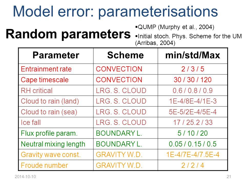 2014-10-1021 Model error: parameterisations Random parameters ParameterSchememin/std/Max Entrainment rateCONVECTION2 / 3 / 5 Cape timescaleCONVECTION3
