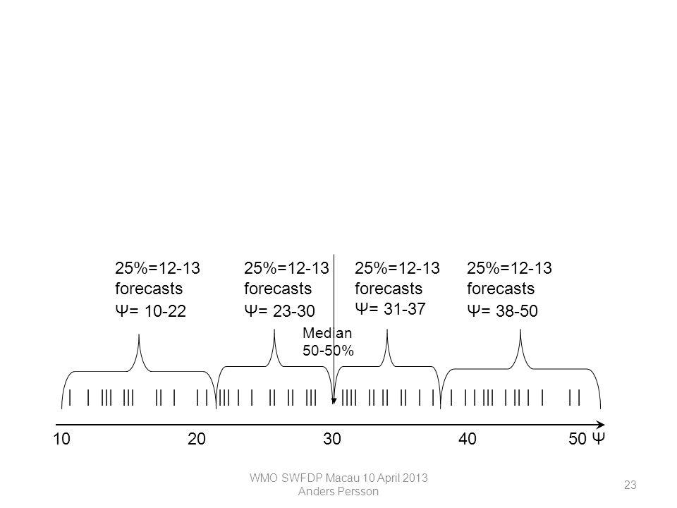 WMO SWFDP Macau 10 April 2013 Anders Persson 23 10203040 50 Ψ Median 50-50% 25%=12-13 forecasts Ψ= 31-37 25%=12-13 forecasts Ψ= 23-30 25%=12-13 forecasts Ψ= 10-22 25%=12-13 forecasts Ψ= 38-50 10203040 50 Ψ 0% 25% 50% 75% 100% | | ||| ||| || | | | ||| | | || || ||| |||| || || || | | | | | ||| | || | | | |