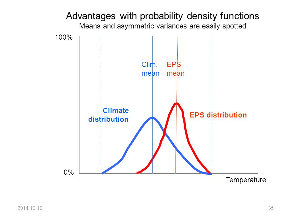 2014-10-1035 0% EPS distribution Climate distribution Clim.