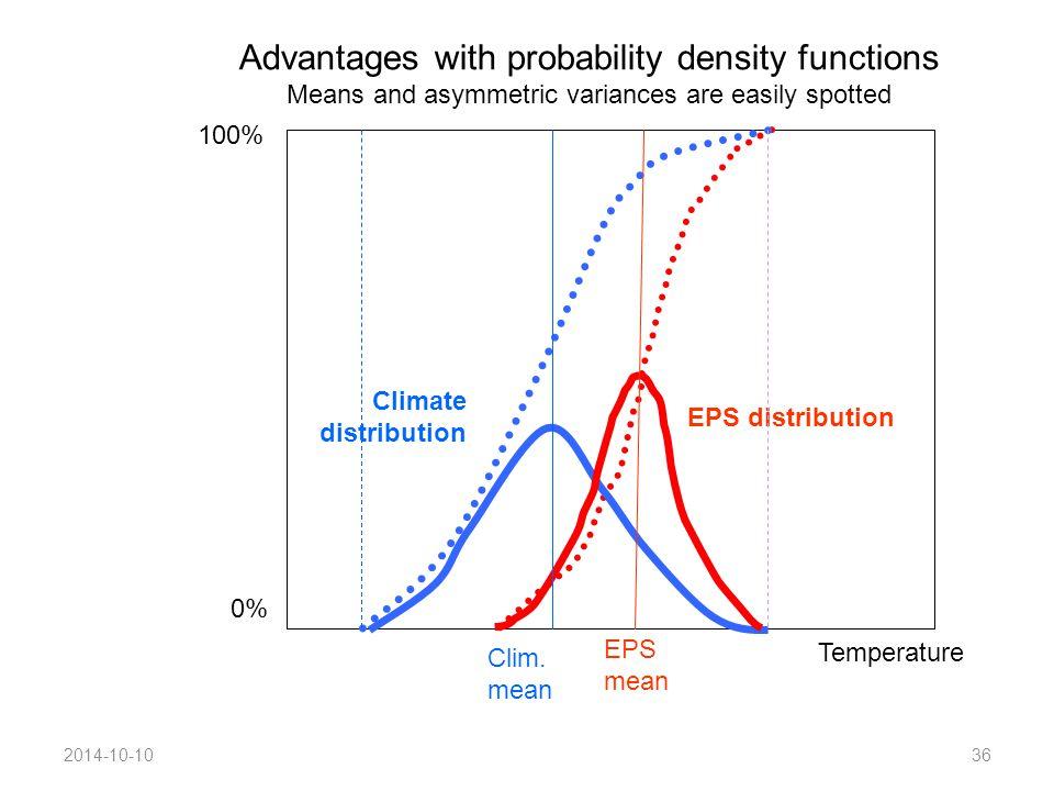 2014-10-1036 0% 100% EPS distribution Climate distribution Clim.