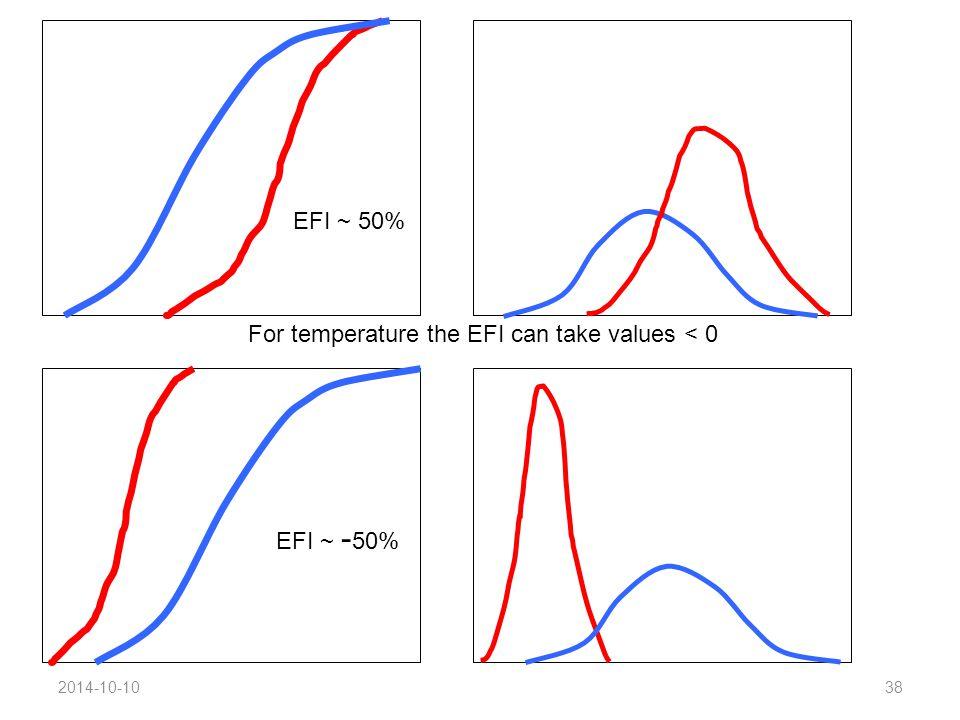 2014-10-1038 EFI ~ - 50% EFI ~ 50% For temperature the EFI can take values < 0