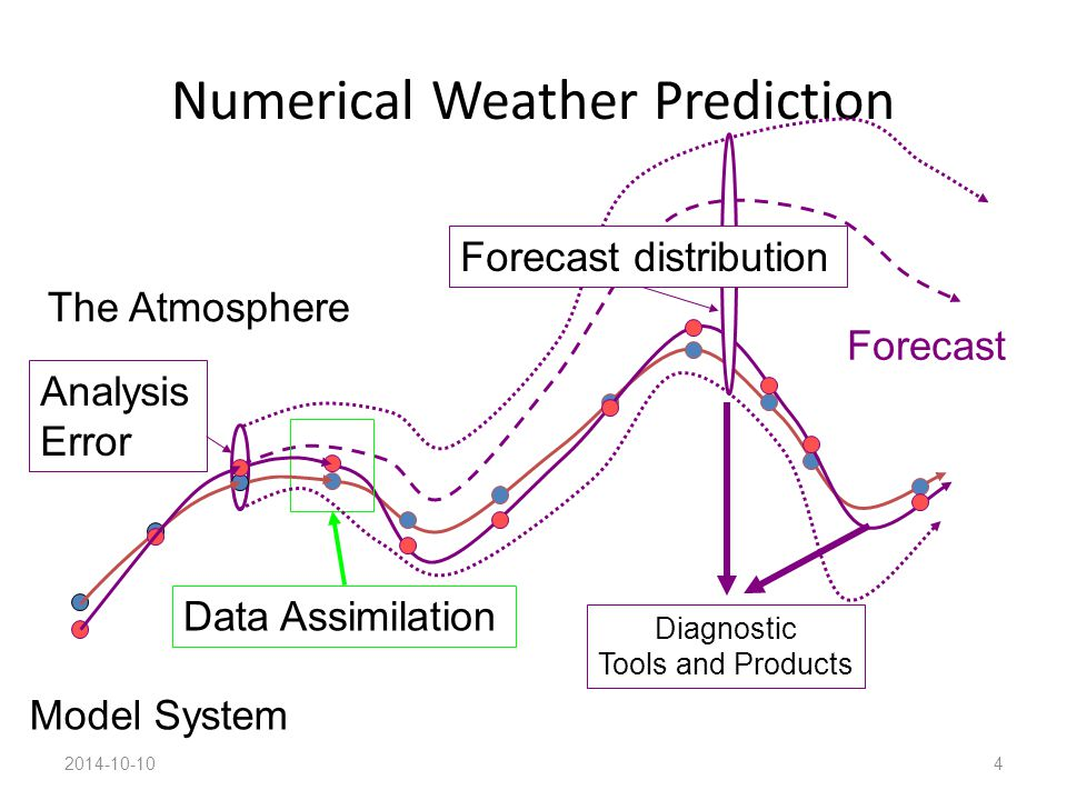 Numerical Weather Prediction 2014-10-104 The Atmosphere Model System Data Assimilation Forecast Analysis Error Forecast distribution Diagnostic Tools
