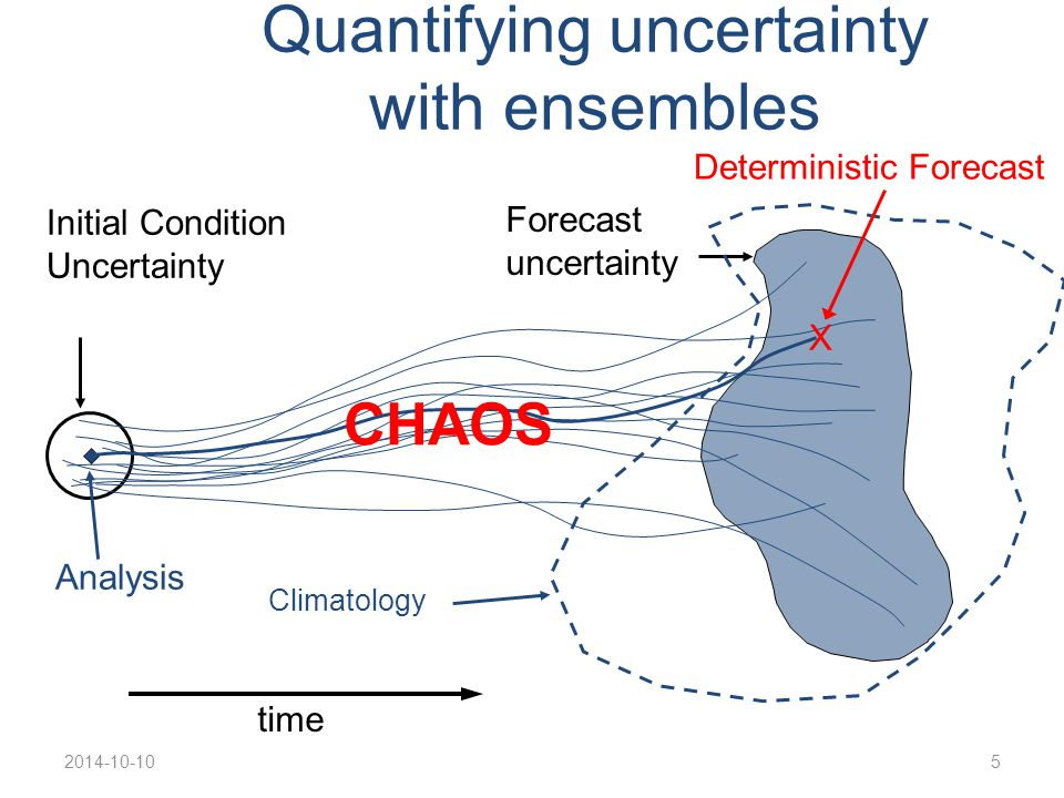 2014-10-105 Quantifying uncertainty with ensembles time Forecast uncertainty Climatology Initial Condition Uncertainty X Deterministic Forecast Analysis CHAOS