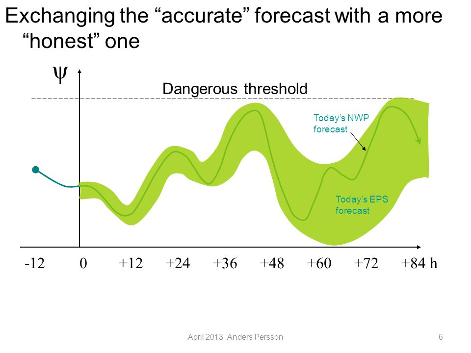 April 2013 Anders Persson6 -12 0+12+24+36+48+60+72+84 h ψ Exchanging the accurate forecast with a more honest one Dangerous threshold Today's NWP forecast Today's EPS forecast