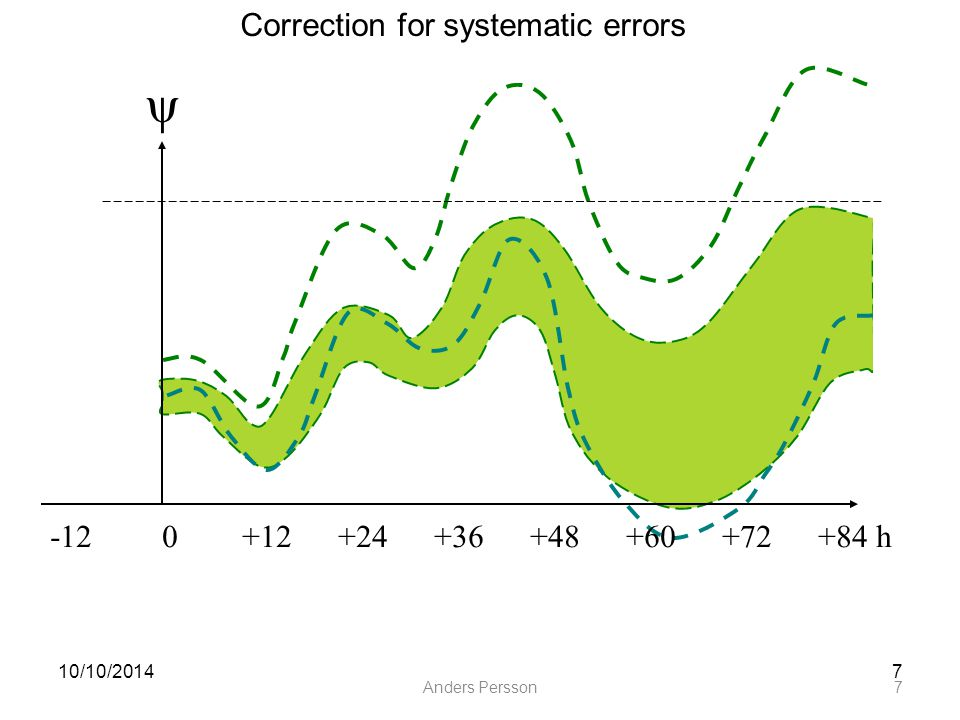 Anders Persson7 10/10/20147 ψ Correction for systematic errors -12 0+12+24+36+48+60+72+84 h