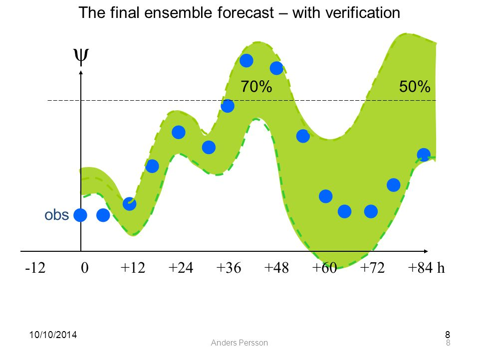 Anders Persson8 10/10/20148 ψ ● ● ● ● ● ● ● ● ● ● ● ● obs ●● ● The final ensemble forecast – with verification 70%50% -12 0+12+24+36+48+60+72+84 h