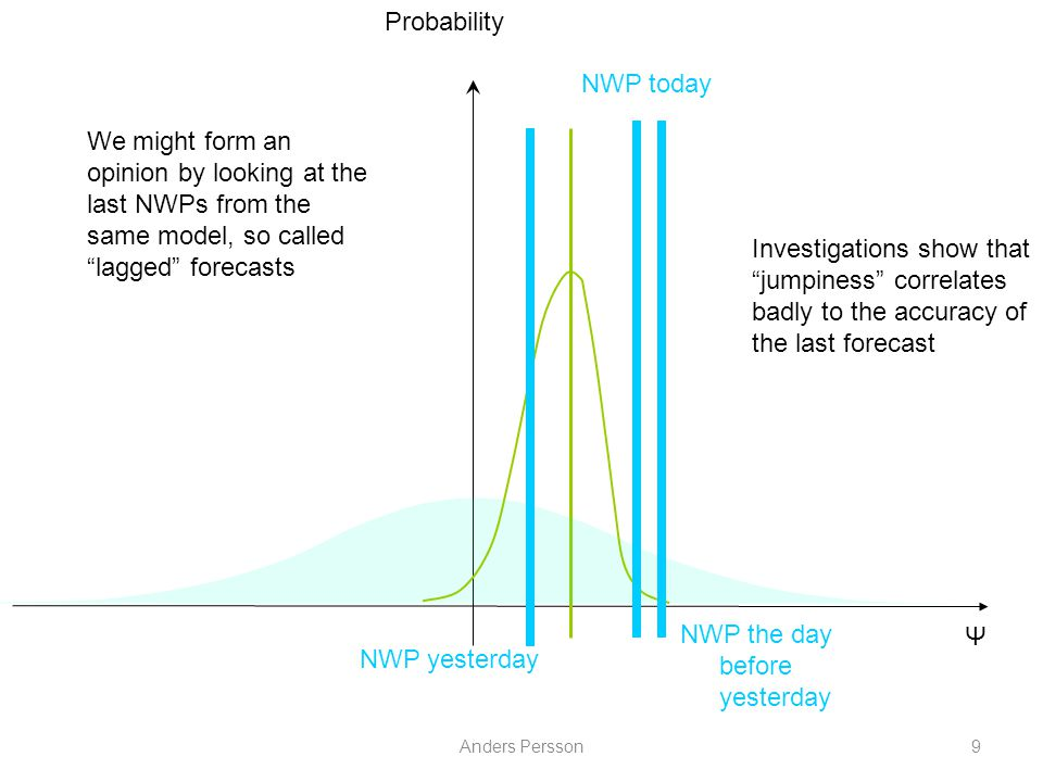 """Anders Persson9 Ψ Probability Investigations show that """"jumpiness"""" correlates badly to the accuracy of the last forecast NWP today NWP yesterday NWP t"""