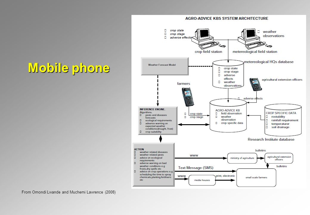 Mobile phone From Omondi Lwande and Muchemi Lawrence (2008)