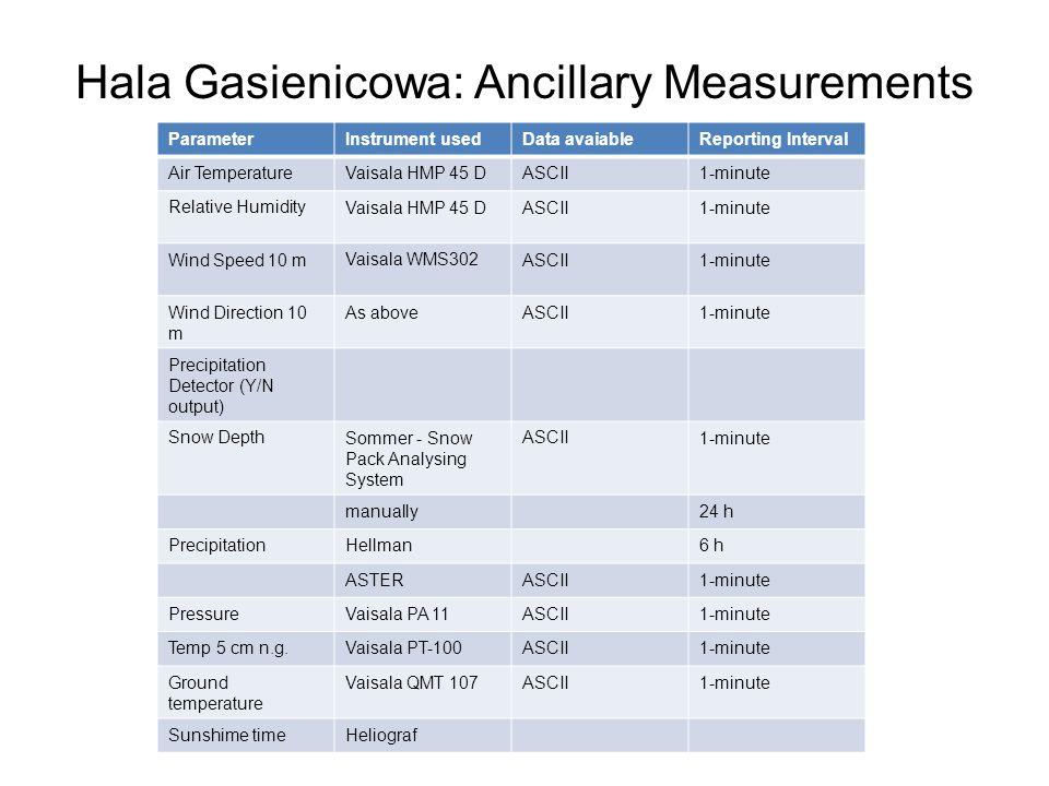 Hala Gasienicowa: Ancillary Measurements DOPISAC!!!!!!!!!! ParameterInstrument usedData avaiableReporting Interval Air TemperatureVaisala HMP 45 DASCI