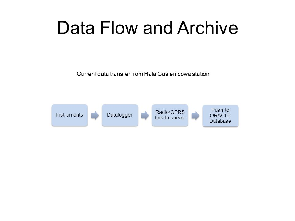 Data Flow and Archive InstrumentsDatalogger Radio/GPRS link to server Push to ORACLE Database Current data transfer from Hala Gasienicowa station