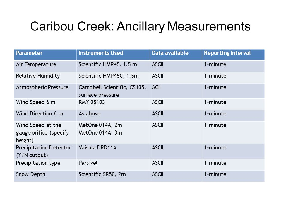 Caribou Creek: Ancillary Measurements ParameterInstruments UsedData availableReporting Interval Air Temperature Scientific HMP45, 1.5 m ASCII1-minute Relative Humidity Scientific HMP45C, 1.5m ASCII1-minute Atmospheric Pressure Campbell Scientific, CS105, surface pressure ACII1-minute Wind Speed 6 mRMY 05103ASCII1-minute Wind Direction 6 mAs aboveASCII1-minute Wind Speed at the gauge orifice (specify height) MetOne 014A, 2m MetOne 014A, 3m ASCII1-minute Precipitation Detector (Y/N output) Vaisala DRD11AASCII1-minute Precipitation typeParsivelASCII1-minute Snow DepthScientific SR50, 2mASCII1-minute
