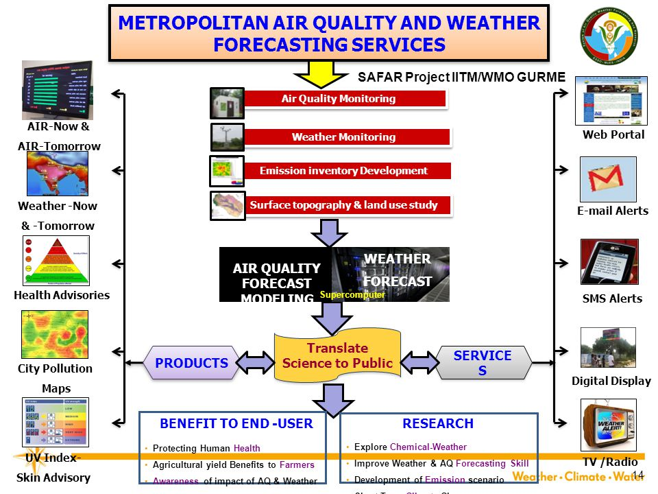 14 METROPOLITAN AIR QUALITY AND WEATHER FORECASTING SERVICES Air Quality Monitoring Weather Monitoring Emission inventory Development Surface topograp