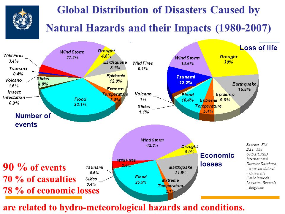 WMO Disaster Risk Reduction Programme was established in 2003 to …