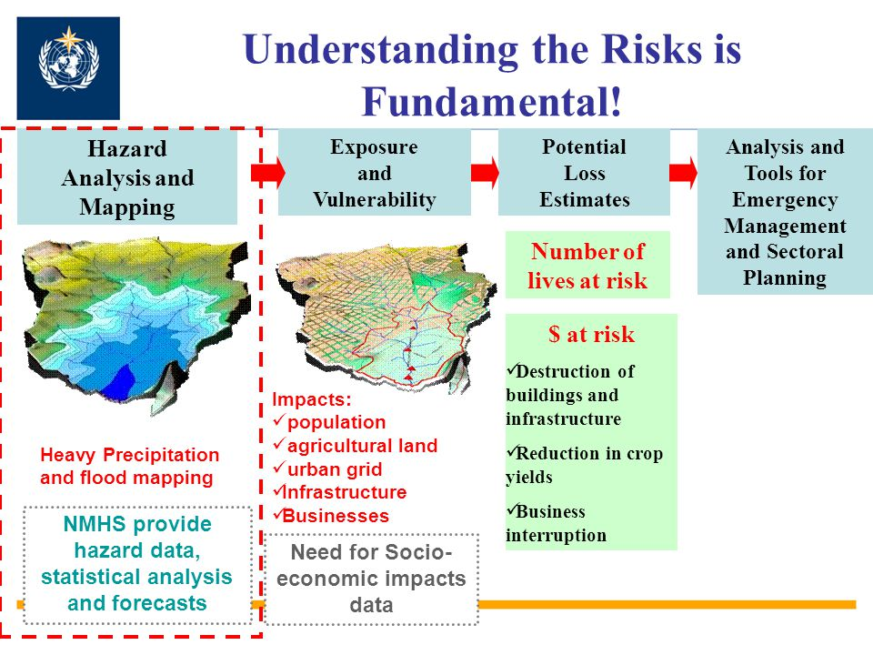 National Meteorological and Hydrological Services provide hazard data and analysis to support risk assessment Source: 2006 WMO Country-level DRR survey (http://www.wmo.int/pages/prog/drr/natRegCap_en.html) Main Challenges: Modernisation of observation networks Data rescue Data management systems Maintaining standard hazard database and metadata Hazard analysis and mapping tools Statistical analysis Climate modelling Over 70 % of NMHS globally, are challenged in delivering these services!