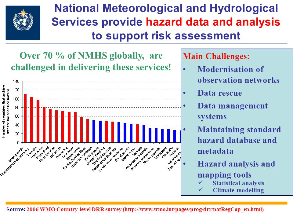 Country-Level Capacity Assessment (2006) http://www.wmo.int/pages/prog/drr/natRegCap_en.html Category Planning & Legislation Infrastructure: Observation Forecasting Telecom.