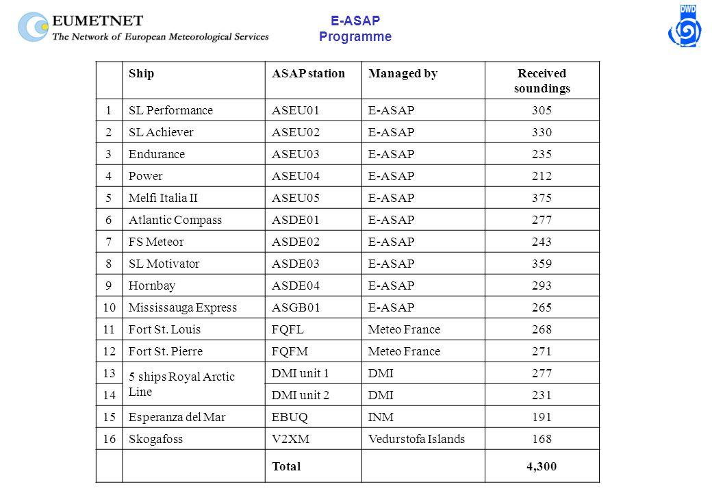 E-ASAP Programme ShipASAP stationManaged byReceived soundings 1SL PerformanceASEU01E-ASAP305 2SL AchieverASEU02E-ASAP330 3EnduranceASEU03E-ASAP235 4PowerASEU04E-ASAP212 5Melfi Italia IIASEU05E-ASAP375 6Atlantic CompassASDE01E-ASAP277 7FS MeteorASDE02E-ASAP243 8SL MotivatorASDE03E-ASAP359 9HornbayASDE04E-ASAP293 10Mississauga ExpressASGB01E-ASAP265 11Fort St.