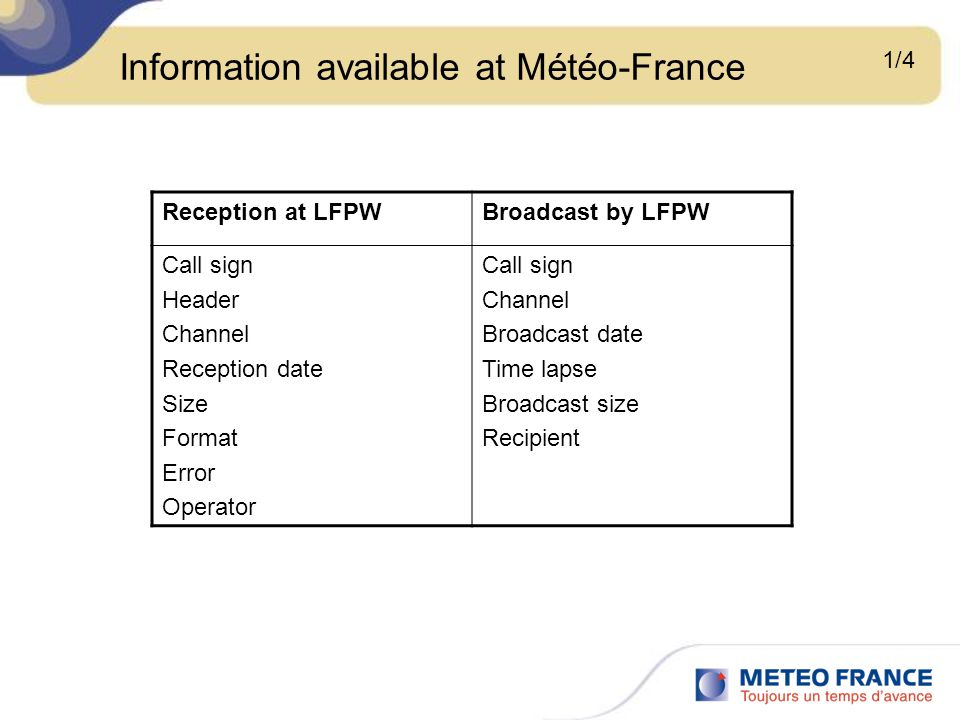 Information available at Météo-France 1/4 Reception at LFPWBroadcast by LFPW Call sign Header Channel Reception date Size Format Error Operator Call s