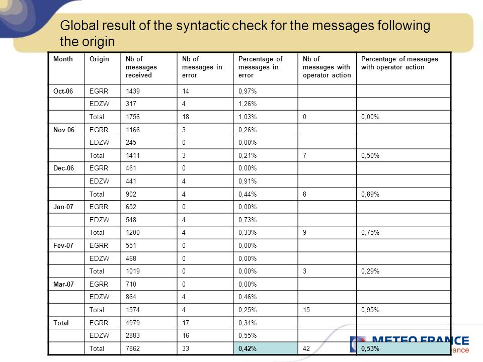Global result of the syntactic check for the messages following the origin MonthOriginNb of messages received Nb of messages in error Percentage of me