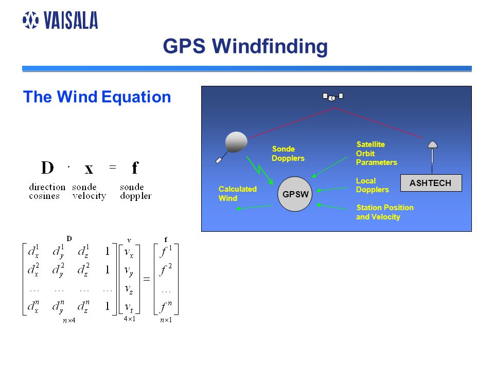 GPS Windfinding The Wind Equation ASHTECH Sonde Dopplers Satellite Orbit Parameters Local Dopplers Station Position and Velocity GPSW Calculated Wind
