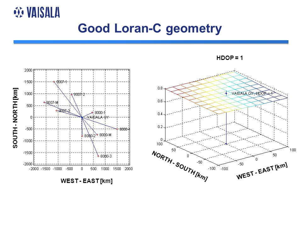 Good Loran-C geometry WEST - EAST [km] SOUTH - NORTH [km] HDOP HDOP = 1 SOUTH - NORTH [km] NORTH - SOUTH [km]