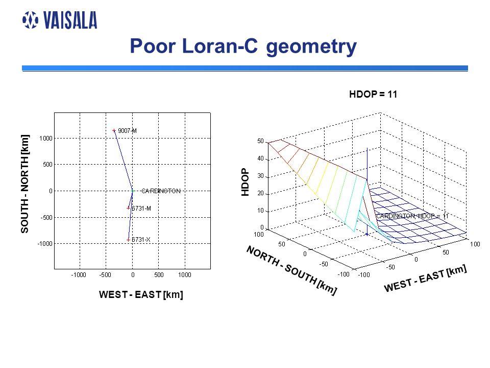 Poor Loran-C geometry WEST - EAST [km] SOUTH - NORTH [km] HDOP NORTH - SOUTH [km] WEST - EAST [km] HDOP = 11