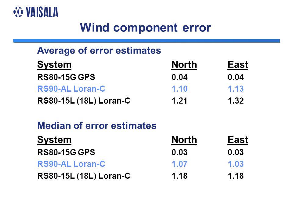 Wind component error Average of error estimates System RS80-15G GPS RS90-AL Loran-C RS80-15L (18L) Loran-C Median of error estimates System RS80-15G GPS RS90-AL Loran-C RS80-15L (18L) Loran-C North 0.04 1.10 1.21 North 0.03 1.07 1.18 East 0.04 1.13 1.32 East 0.03 1.03 1.18