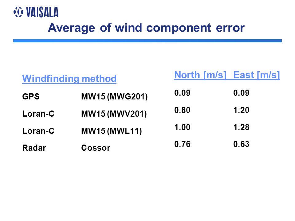 Average of wind component error Windfinding method GPSMW15 (MWG201) Loran-CMW15 (MWV201) Loran-CMW15 (MWL11) RadarCossor North [m/s]East [m/s]0.09 0.801.20 1.001.28 0.760.63