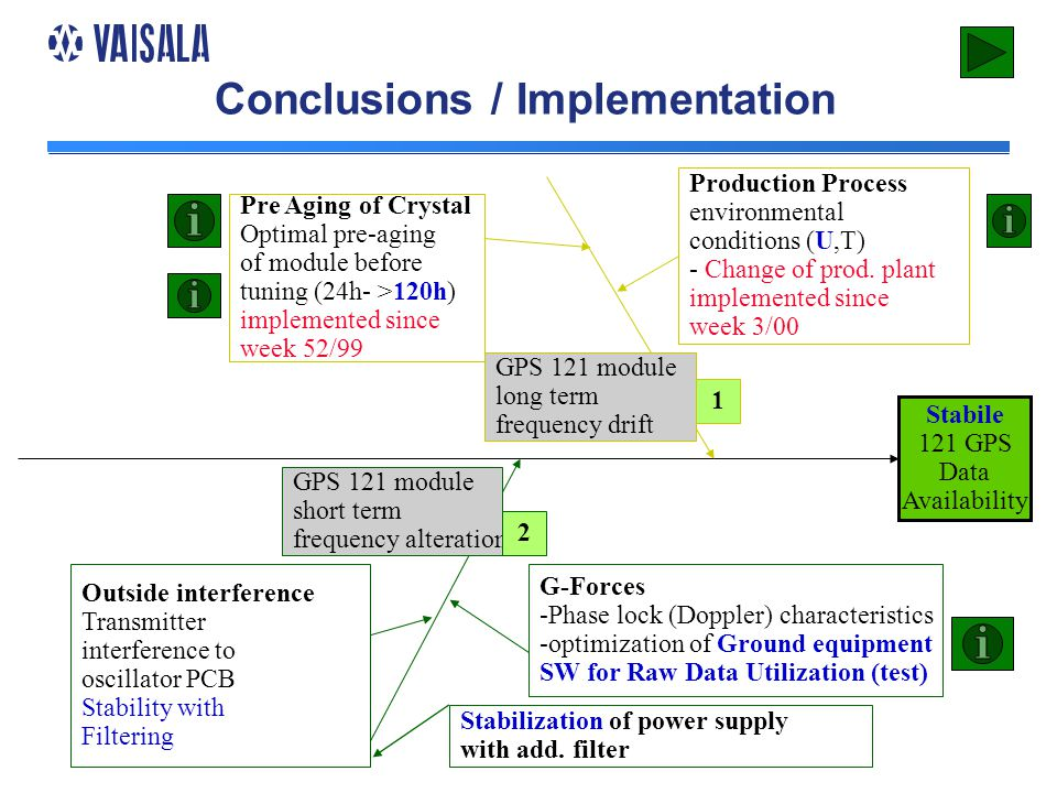 Conclusions / Implementation Stabile 121 GPS Data Availability Production Process environmental conditions (U,T) - Change of prod.