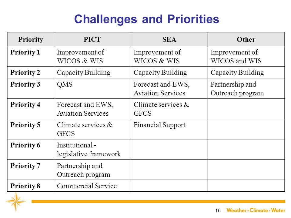 16 Challenges and Priorities PriorityPICTSEAOther Priority 1Improvement of WICOS & WIS Improvement of WICOS and WIS Priority 2Capacity Building Priority 3QMSForecast and EWS, Aviation Services Partnership and Outreach program Priority 4Forecast and EWS, Aviation Services Climate services & GFCS Priority 5Climate services & GFCS Financial Support Priority 6Institutional - legislative framework Priority 7Partnership and Outreach program Priority 8Commercial Service