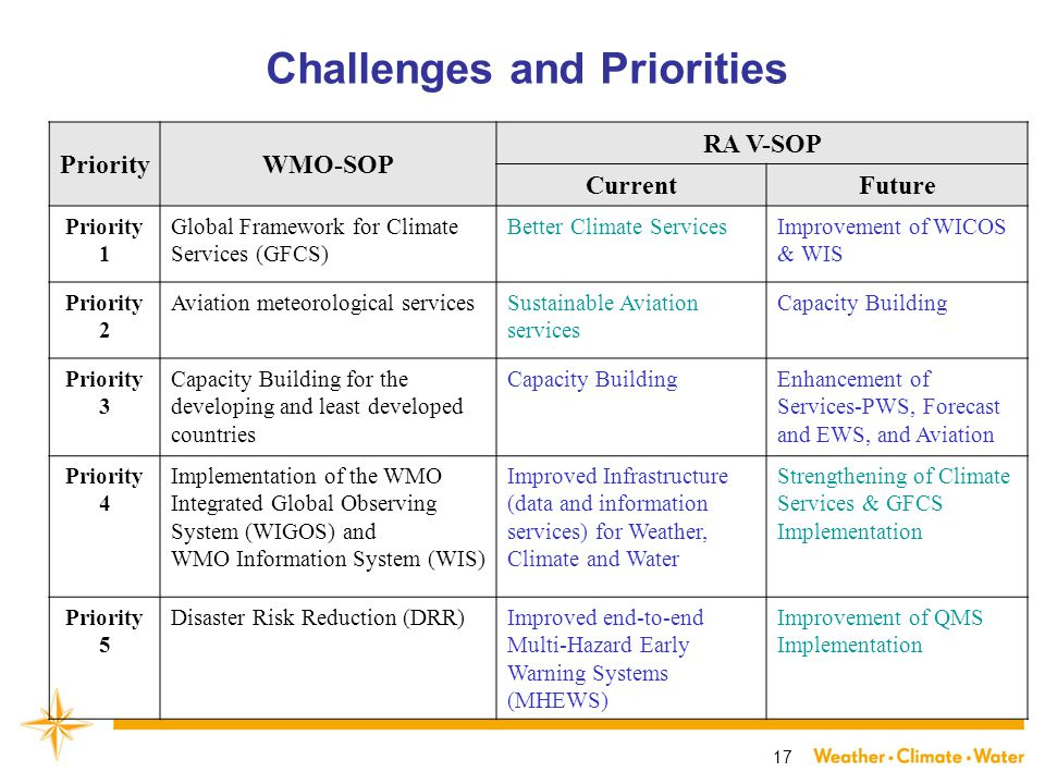 17 Challenges and Priorities PriorityWMO-SOP RA V-SOP CurrentFuture Priority 1 Global Framework for Climate Services (GFCS) Better Climate ServicesImprovement of WICOS & WIS Priority 2 Aviation meteorological servicesSustainable Aviation services Capacity Building Priority 3 Capacity Building for the developing and least developed countries Capacity BuildingEnhancement of Services-PWS, Forecast and EWS, and Aviation Priority 4 Implementation of the WMO Integrated Global Observing System (WIGOS) and WMO Information System (WIS) Improved Infrastructure (data and information services) for Weather, Climate and Water Strengthening of Climate Services & GFCS Implementation Priority 5 Disaster Risk Reduction (DRR)Improved end-to-end Multi-Hazard Early Warning Systems (MHEWS) Improvement of QMS Implementation