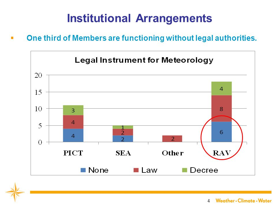 4 Institutional Arrangements  One third of Members are functioning without legal authorities.
