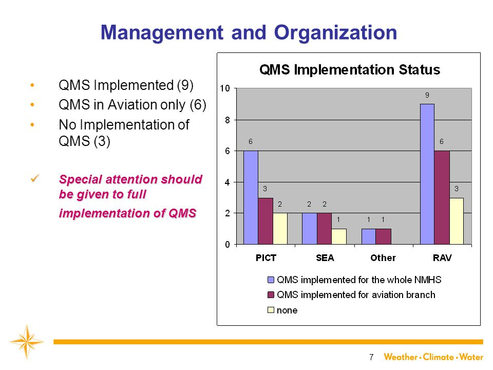 7 Management and Organization QMS Implemented (9) QMS in Aviation only (6) No Implementation of QMS (3) Special attention should be given to full implementation of QMS Special attention should be given to full implementation of QMS
