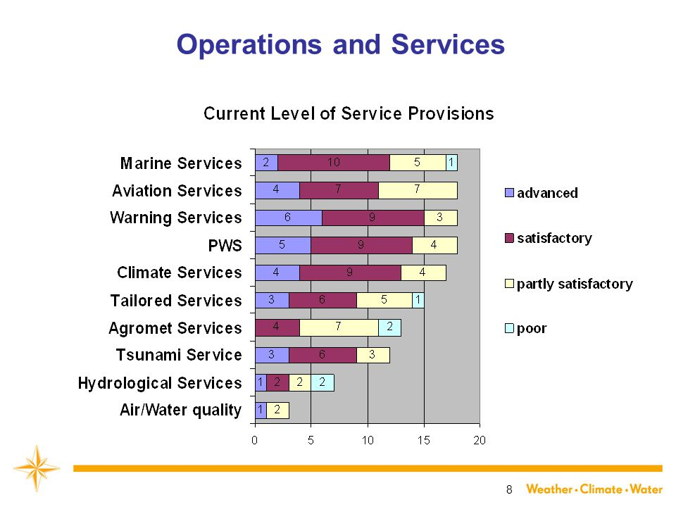 8 Operations and Services