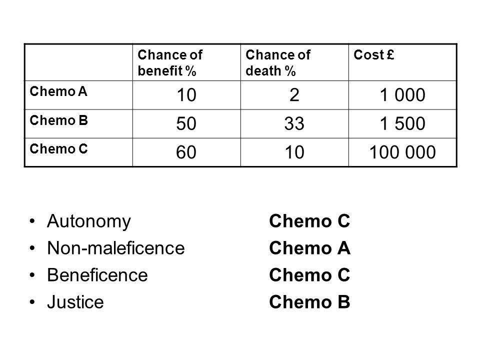 AutonomyChemo C Non-maleficenceChemo A BeneficenceChemo C JusticeChemo B Chance of benefit % Chance of death % Cost £ Chemo A 1021 000 Chemo B 50331 500 Chemo C 6010100 000