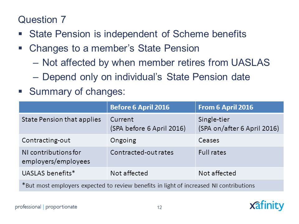 12 Question 7  State Pension is independent of Scheme benefits  Changes to a member's State Pension –Not affected by when member retires from UASLAS –Depend only on individual's State Pension date  Summary of changes: Before 6 April 2016From 6 April 2016 State Pension that appliesCurrent (SPA before 6 April 2016) Single-tier (SPA on/after 6 April 2016) Contracting-outOngoingCeases NI contributions for employers/employees Contracted-out ratesFull rates UASLAS benefits*Not affected * But most employers expected to review benefits in light of increased NI contributions
