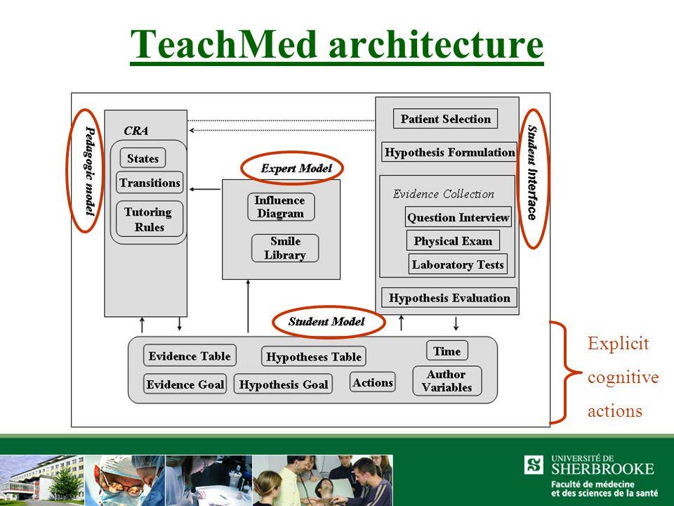 TeachMed architecture Explicit cognitive actions