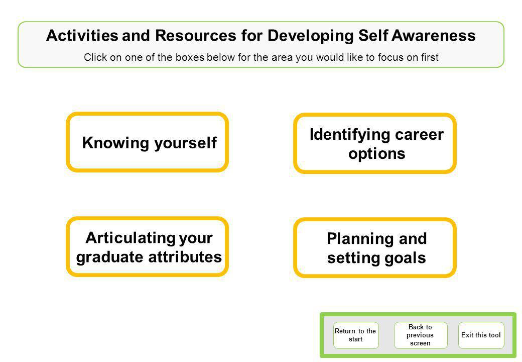 Activities and Resources for Developing Self Awareness Click on one of the boxes below for the area you would like to focus on first Return to the start Back to previous screen Exit this tool Knowing yourself Planning and setting goals Articulating your graduate attributes Identifying career options