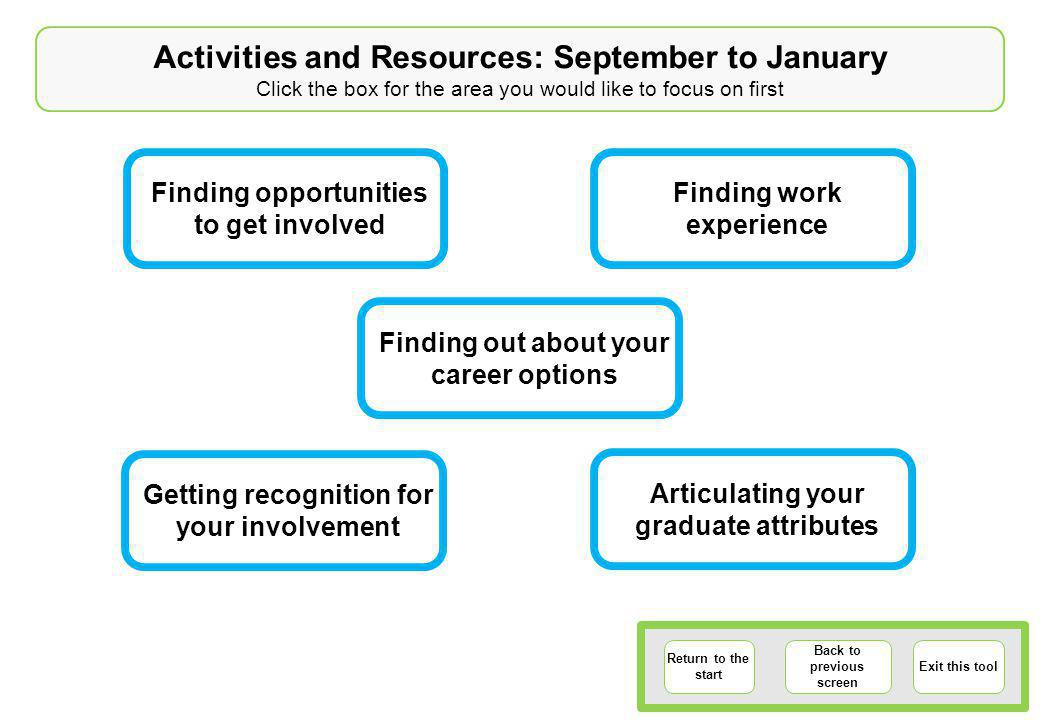 Activities and Resources: September to January Click the box for the area you would like to focus on first Return to the start Back to previous screen Exit this tool Finding opportunities to get involved Articulating your graduate attributes Getting recognition for your involvement Finding out about your career options Finding work experience