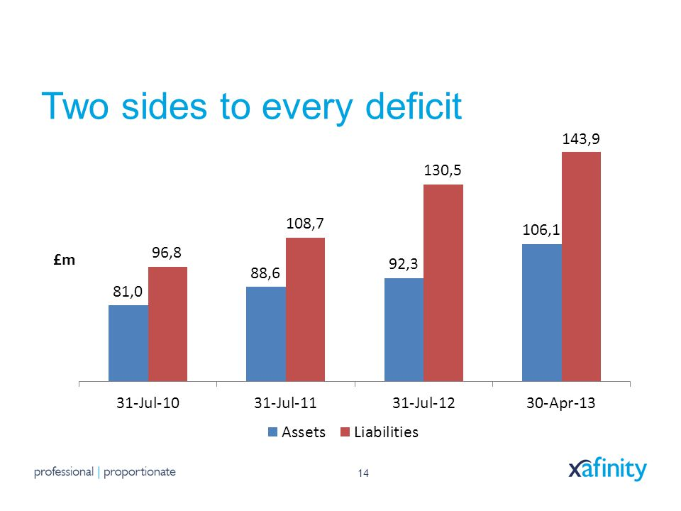 14 Two sides to every deficit