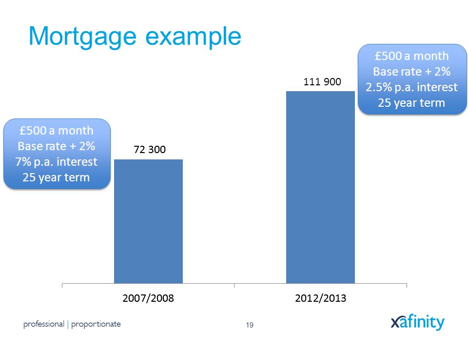 19 Mortgage example £500 a month Base rate + 2% 7% p.a.