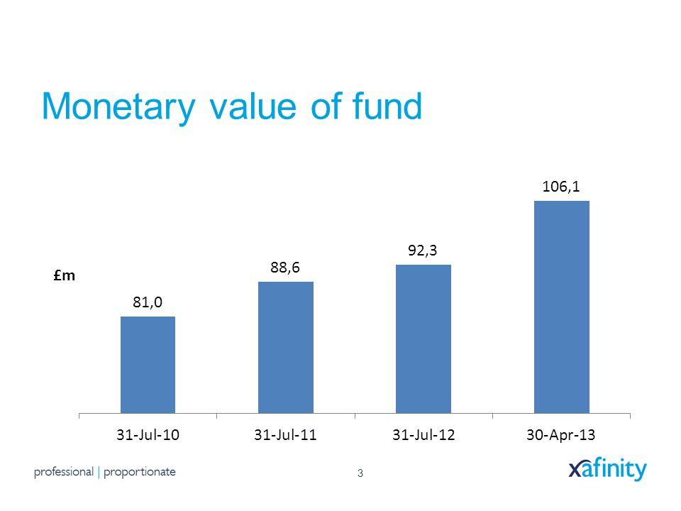 3 Monetary value of fund