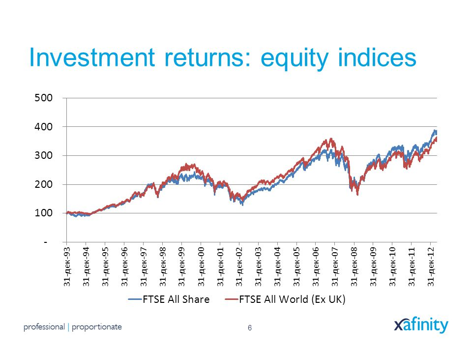 6 Investment returns: equity indices