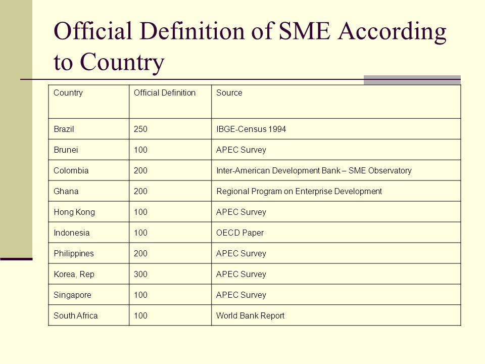 Official Definition of SME According to Country CountryOfficial DefinitionSource Brazil250IBGE-Census 1994 Brunei100APEC Survey Colombia200Inter-American Development Bank – SME Observatory Ghana200Regional Program on Enterprise Development Hong Kong100APEC Survey Indonesia100OECD Paper Philippines200APEC Survey Korea, Rep300APEC Survey Singapore100APEC Survey South Africa100World Bank Report