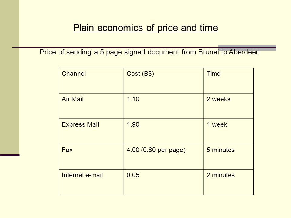 Plain economics of price and time Price of sending a 5 page signed document from Brunei to Aberdeen ChannelCost (B$)Time Air Mail1.102 weeks Express Mail1.901 week Fax4.00 (0.80 per page)5 minutes Internet e-mail0.052 minutes